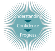 Understanding, Confidence, Progress